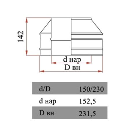 Размеры конуса Дымок