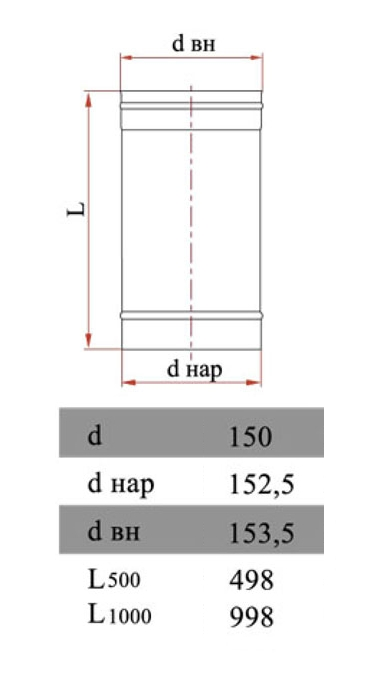Размеры трубы Дымок