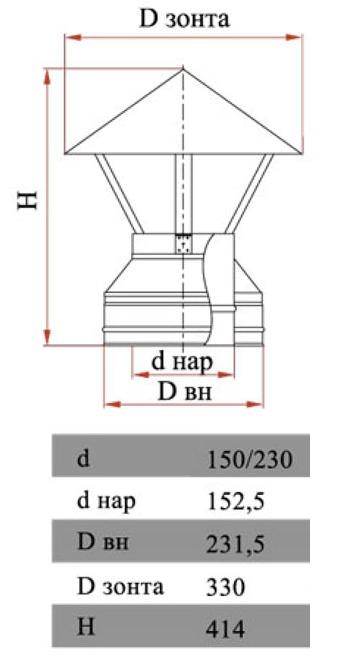 Размеры двухконтурного зонта Дымок