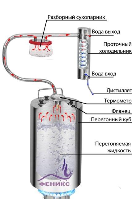 Схема дистиллятора